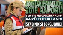JANDARMADAN 2018 RAPORU